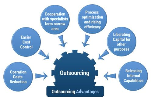 advantages of outsourcing food services in Contracting services is urgently needed, especially in dairy farming and upland farming in hokkaido prefecture, and it  mentioned the following advantages of contracting: 1) because machinery is not owned, costs can be reduced 2)  agricultural outsourcing: a comparison between the netherlands and japan.