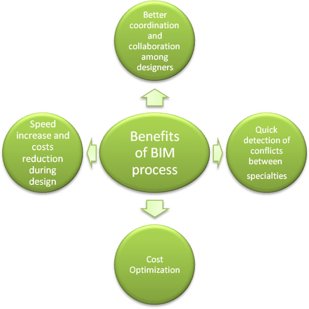 Advantages Of Employing BIM Modeling Services