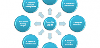 Benefits of BIM Modeling Services